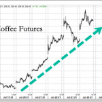 """""""Another Explosive Week"""" – Coffee Futures Hit 7-Year High Ahead Of Next Cold Snap"""
